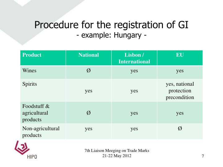 Procedure for the registration of GI