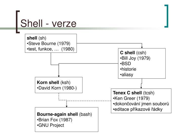 Shell -