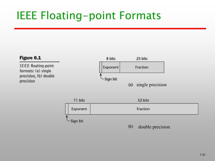 IEEE Floating-point Formats