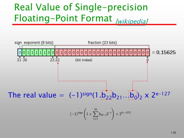 Real Value of Single-precision Floating-Point Format