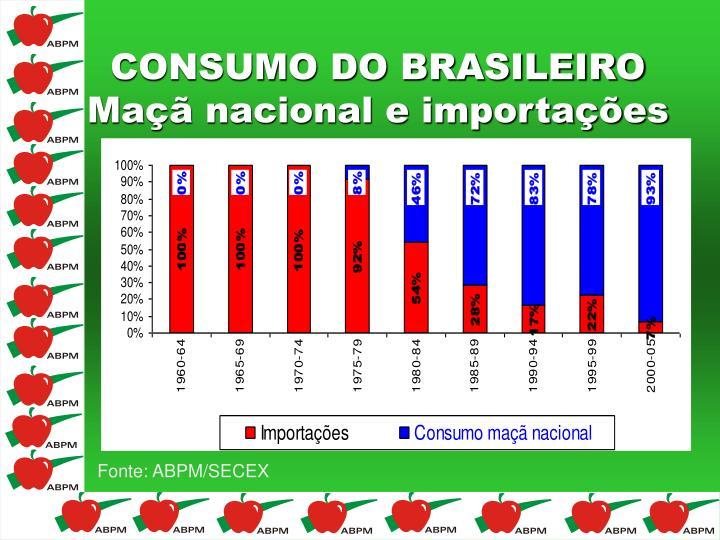 CONSUMO DO BRASILEIRO