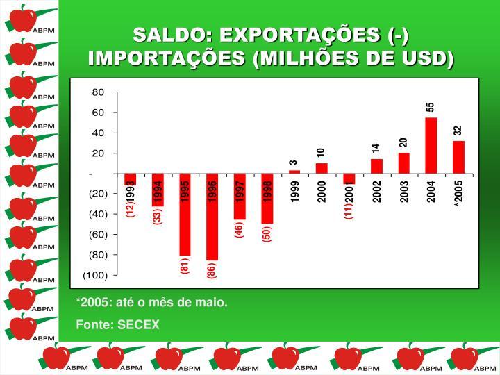 SALDO: EXPORTAÇÕES (-)
