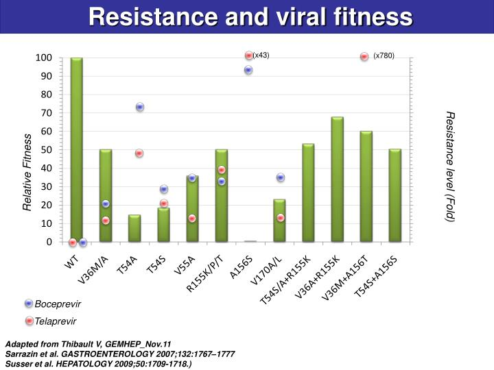 Resistance and viral fitness