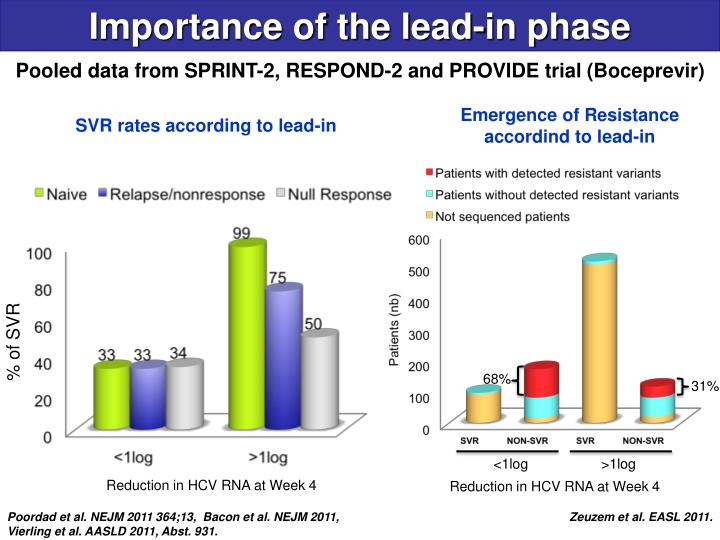Importance of the lead-in phase