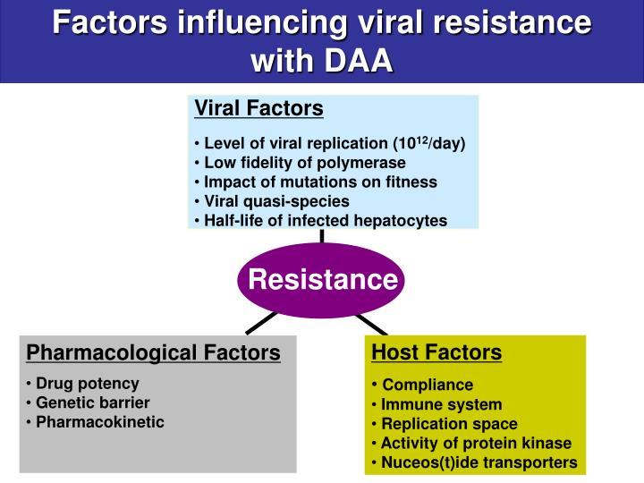Factors influencing viral resistance