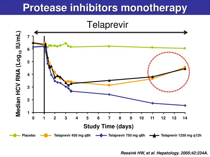 Protease inhibitors monotherapy