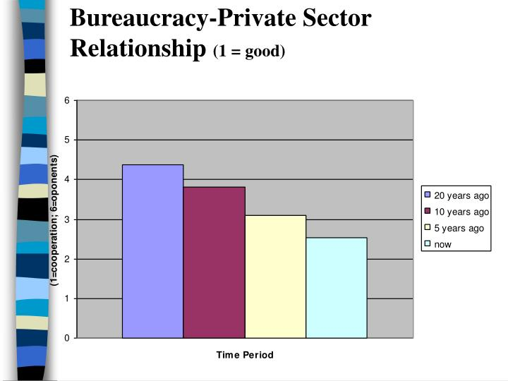 Bureaucracy-Private Sector Relationship