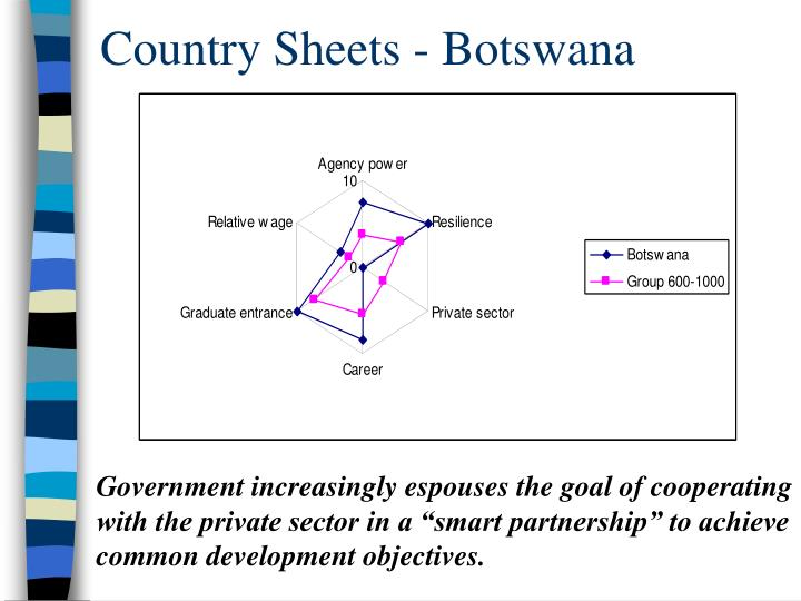 Country Sheets - Botswana