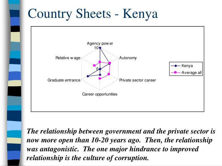 Country Sheets - Kenya