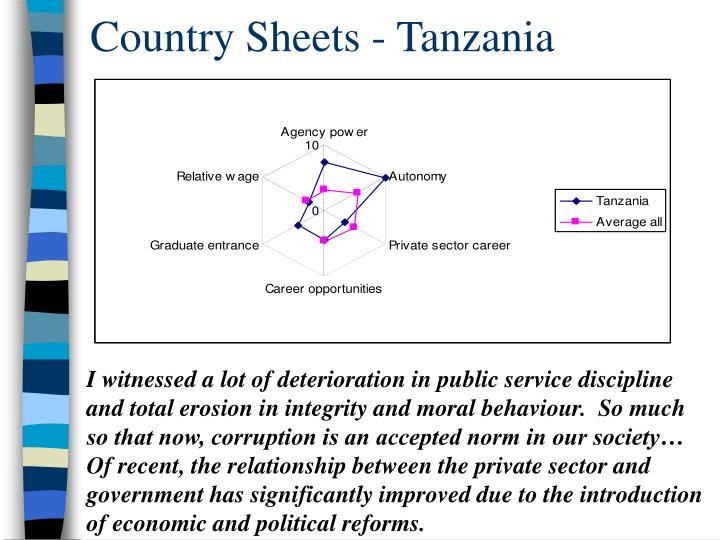 Country Sheets - Tanzania