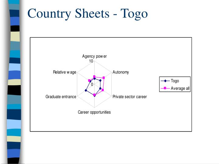 Country Sheets - Togo