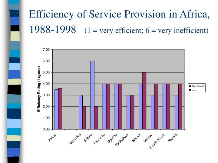 Efficiency of Service Provision in Africa, 1988-1998