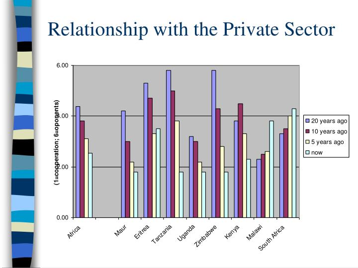 Relationship with the Private Sector