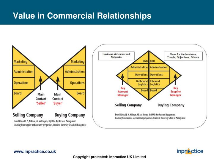 Value in Commercial Relationships