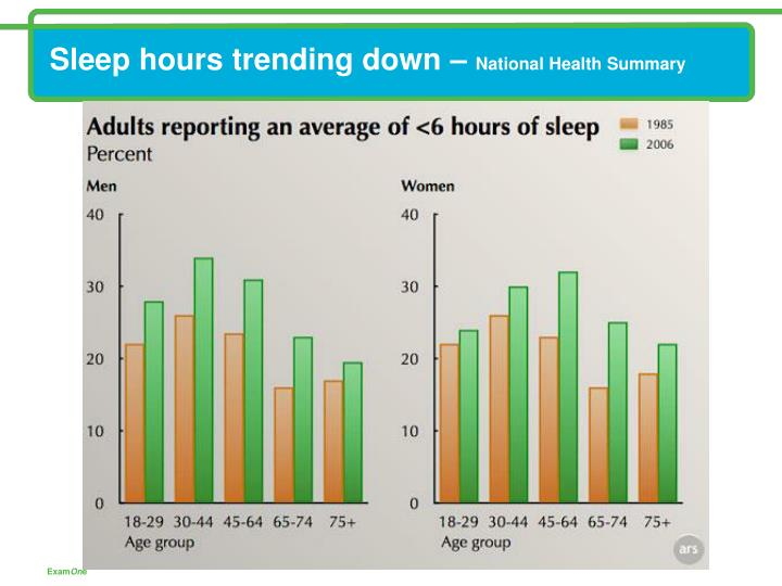 Sleep hours trending down national health summary