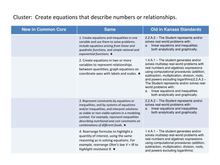 Cluster:  Create equations that describe numbers or relationships.