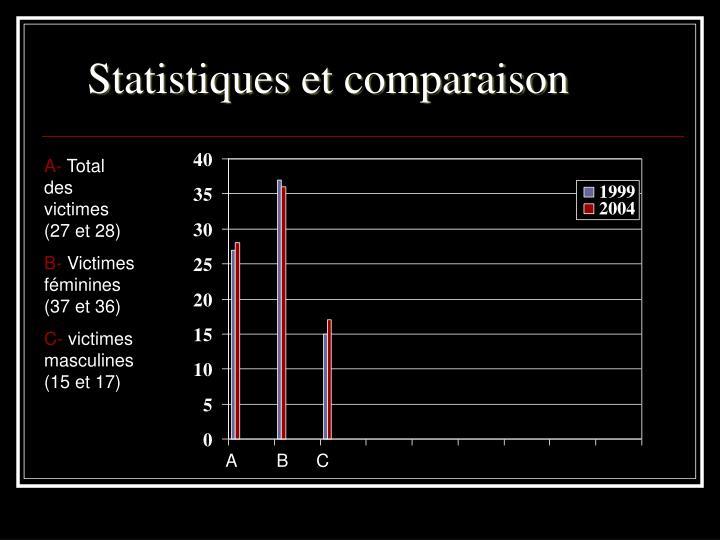 Statistiques et comparaison
