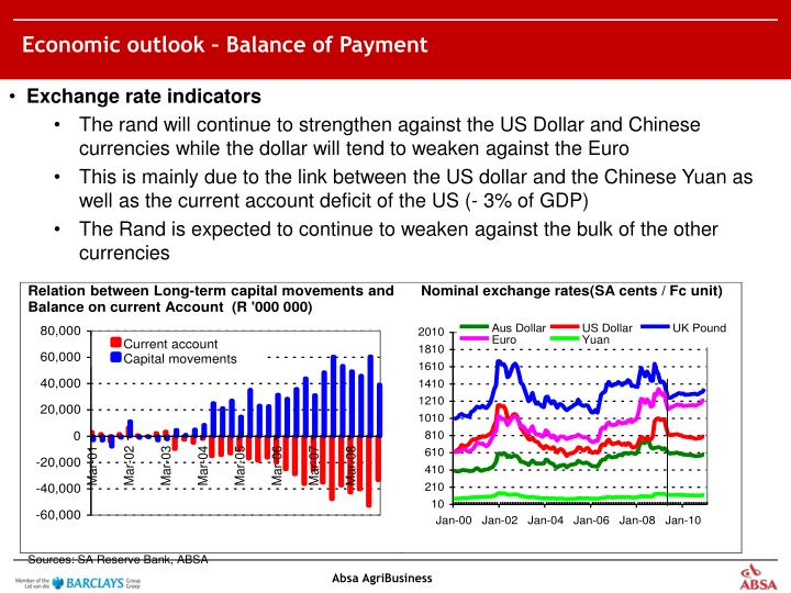 Economic outlook – Balance of Payment