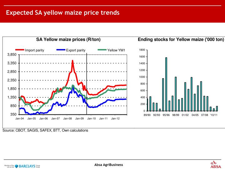 Expected SA yellow maize price trends