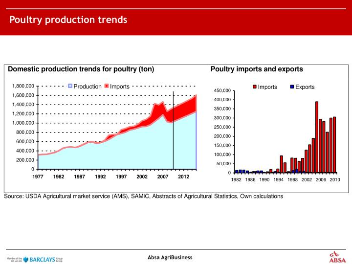 Poultry production trends