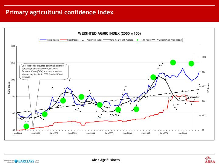 Primary agricultural confidence index
