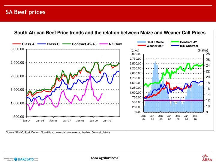 SA Beef prices