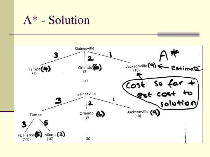 A* - Solution