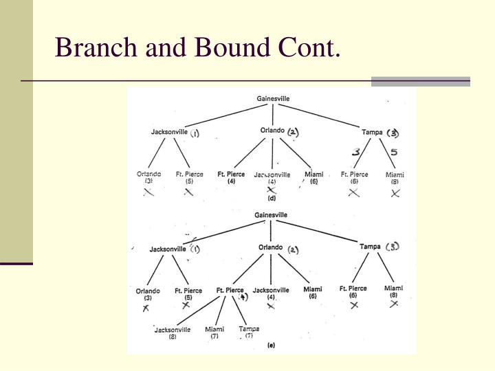 Branch and Bound Cont.