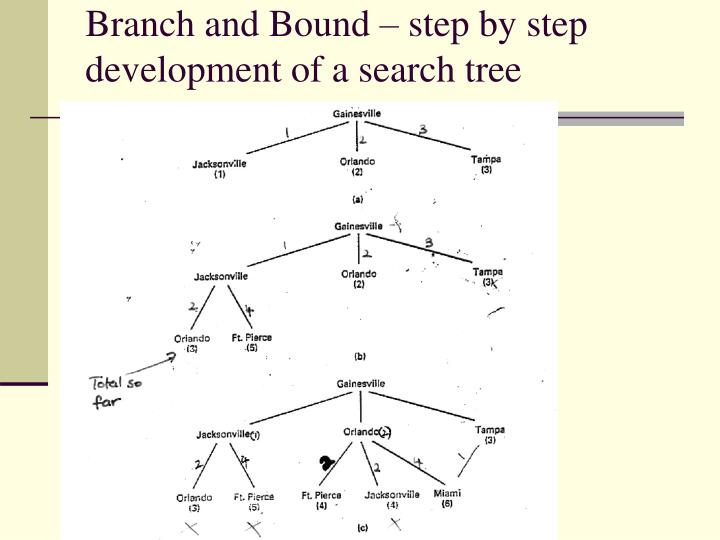 Branch and Bound – step by step development of a search tree