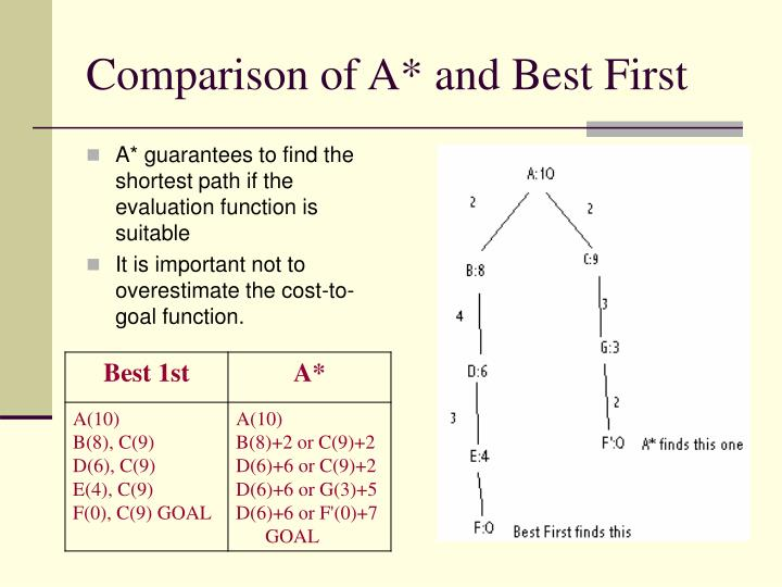 Comparison of A* and Best First