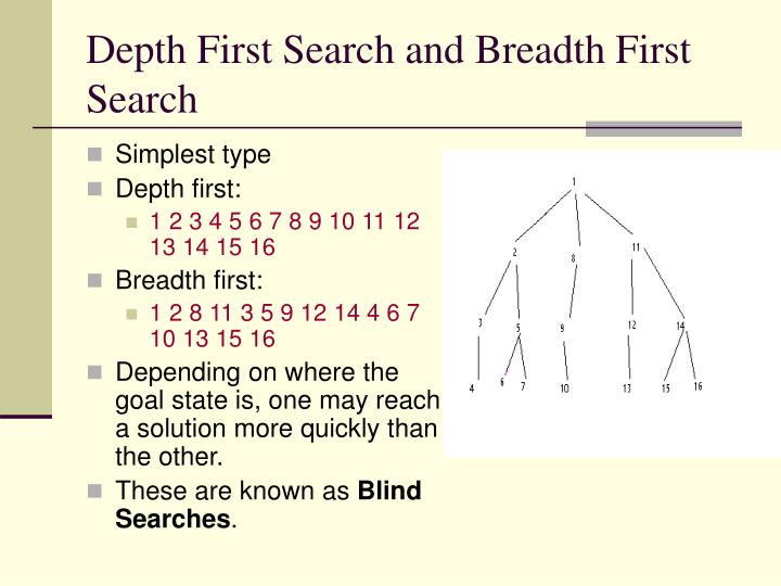 Depth First Search and Breadth First Search