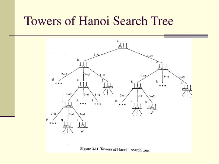 Towers of Hanoi Search Tree