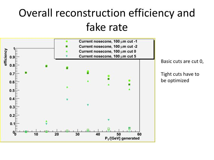 Overall reconstruction efficiency and fake rate