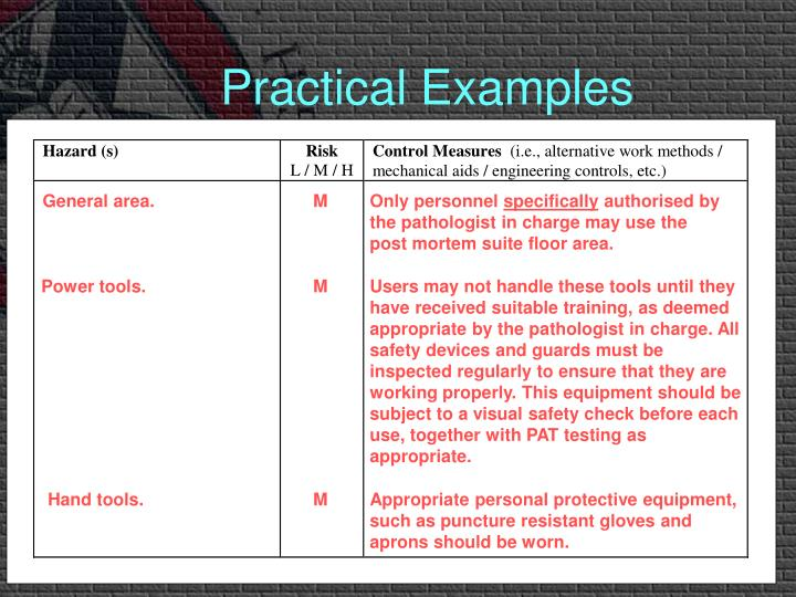 Practical Examples