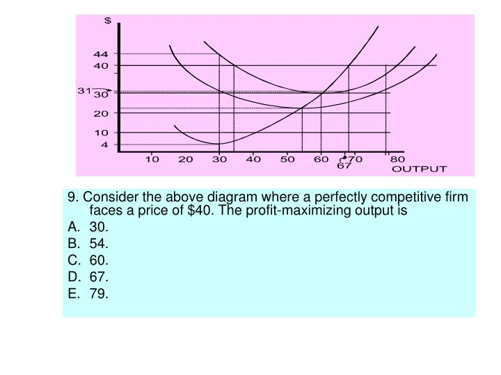 9. Consider the above diagram where a perfectly competitive firm faces a price of $40. The profit-maximizing output is