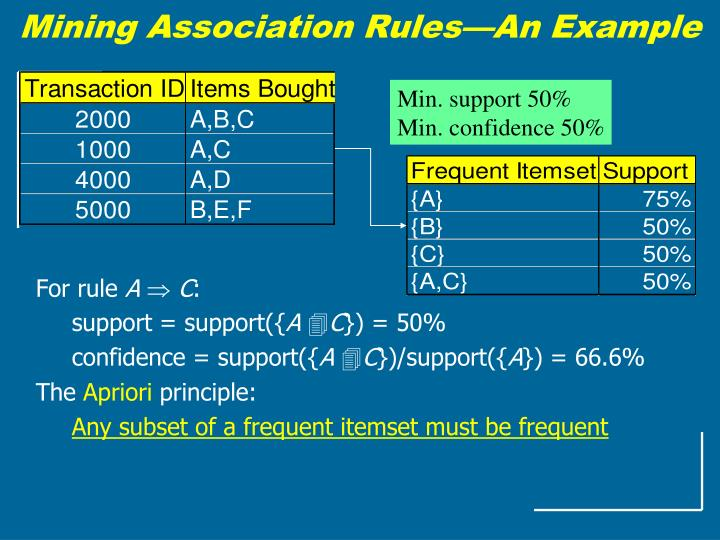 Mining Association Rules—An Example