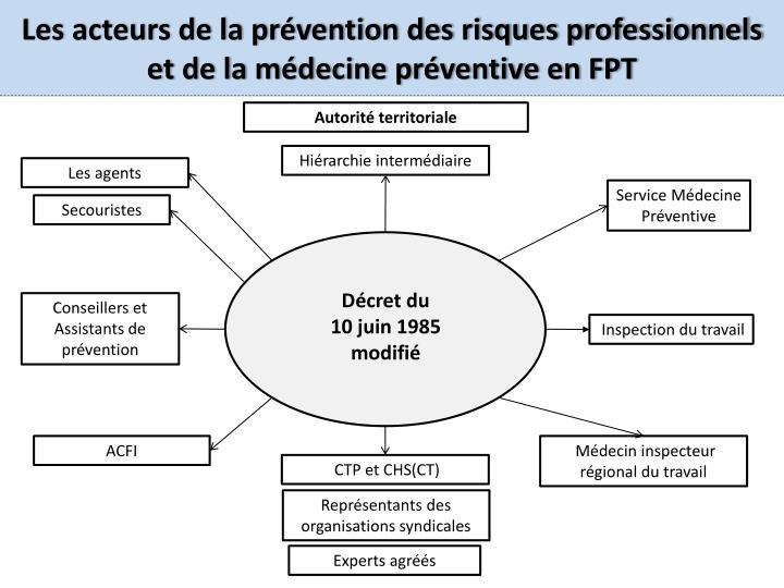 Les acteurs de la prévention des risques professionnels et de la médecine préventive en FPT
