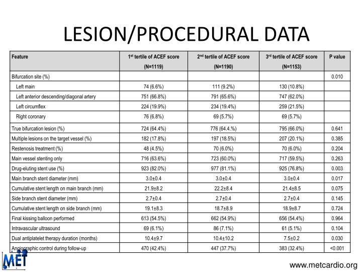 LESION/PROCEDURAL DATA