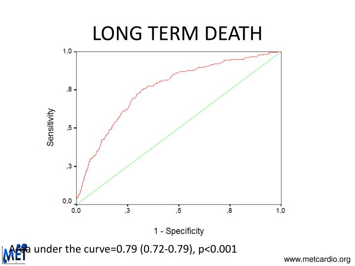 LONG TERM DEATH