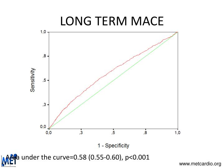 LONG TERM MACE