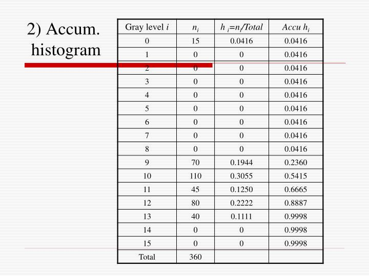 2) Accum.