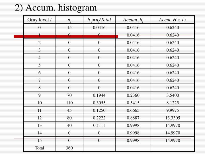 2) Accum. histogram