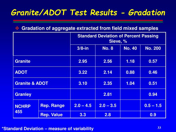 Granite/ADOT Test Results - Gradation