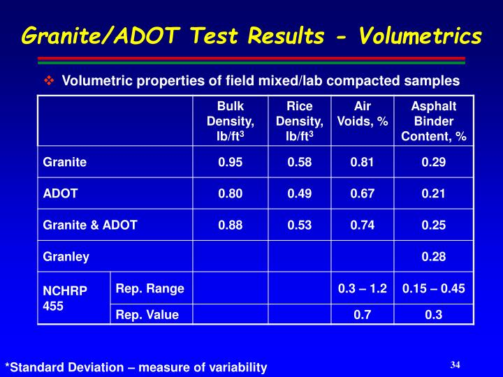 Granite/ADOT Test Results - Volumetrics