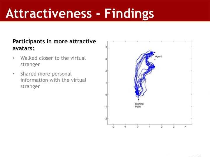 Attractiveness - Findings