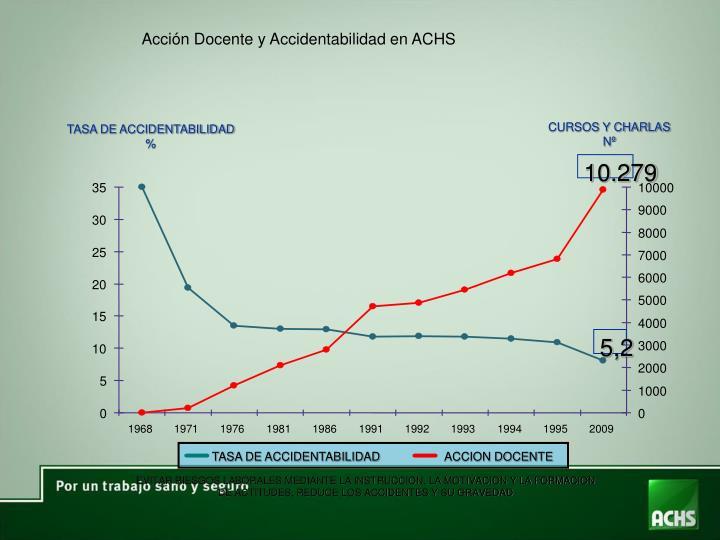 Acción Docente y Accidentabilidad en ACHS