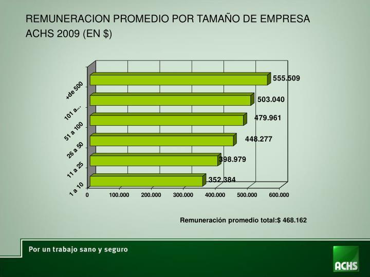 REMUNERACION PROMEDIO POR TAMAÑO DE EMPRESA