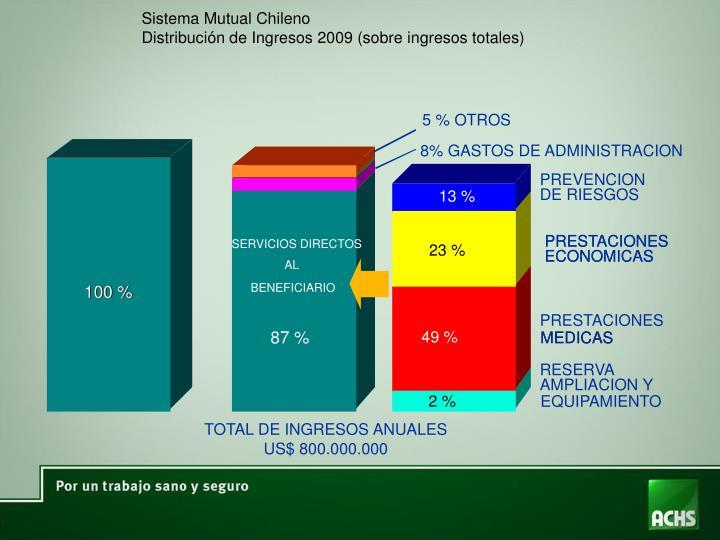 Sistema Mutual Chileno