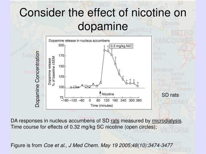 Consider the effect of nicotine on dopamine