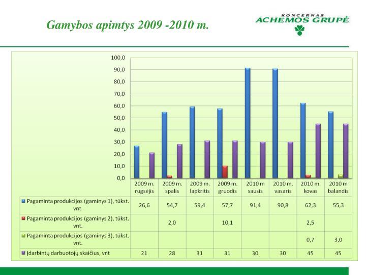 Gamybos apimtys 2009 -2010 m.